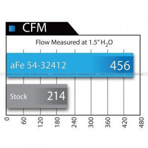 AFE Stage 2 Magnum Force Pro Guard 7 2013-2015 Cummins Intake airflow graph
